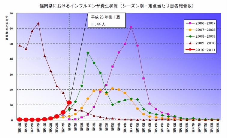 インフルエンザ流行発生注意報について - 福岡県感染症情報