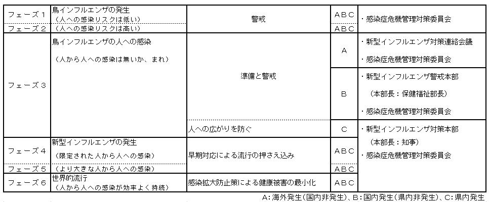 福岡県新型インフルエンザ対応指針 - 福岡県感染症情報