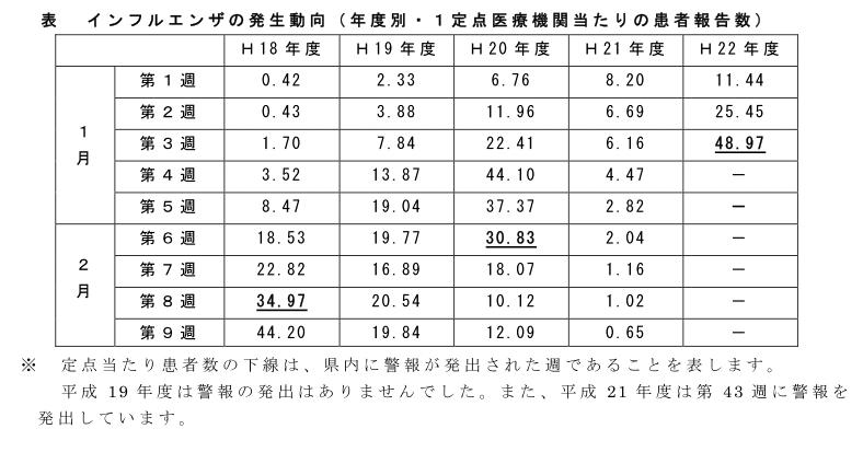 インフルエンザ流行発生警報について - 福岡県感染症情報